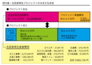 プロジェクト収支図4